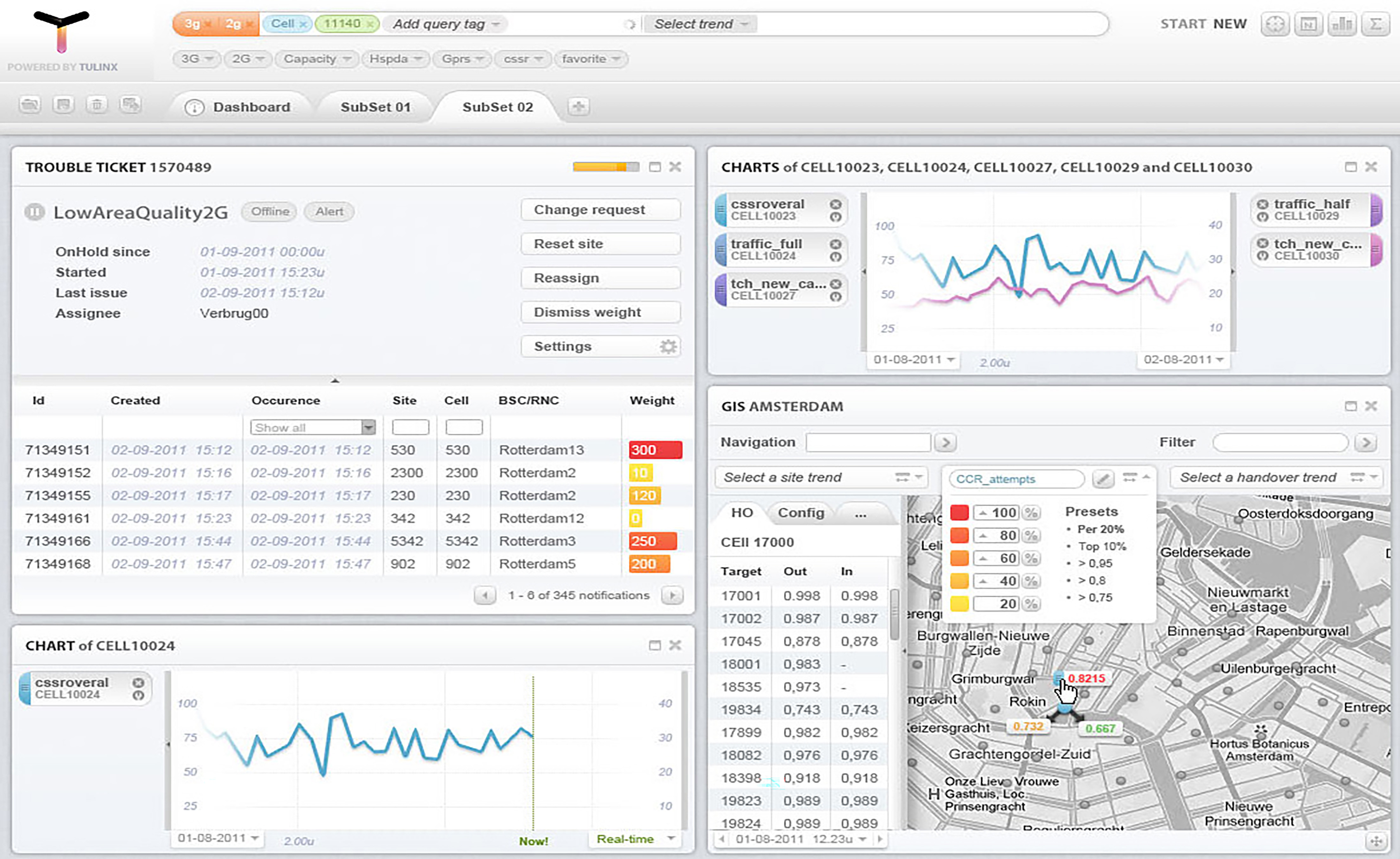 network data analyzer